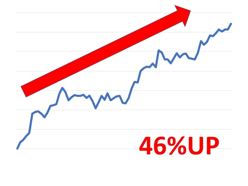 46%up②